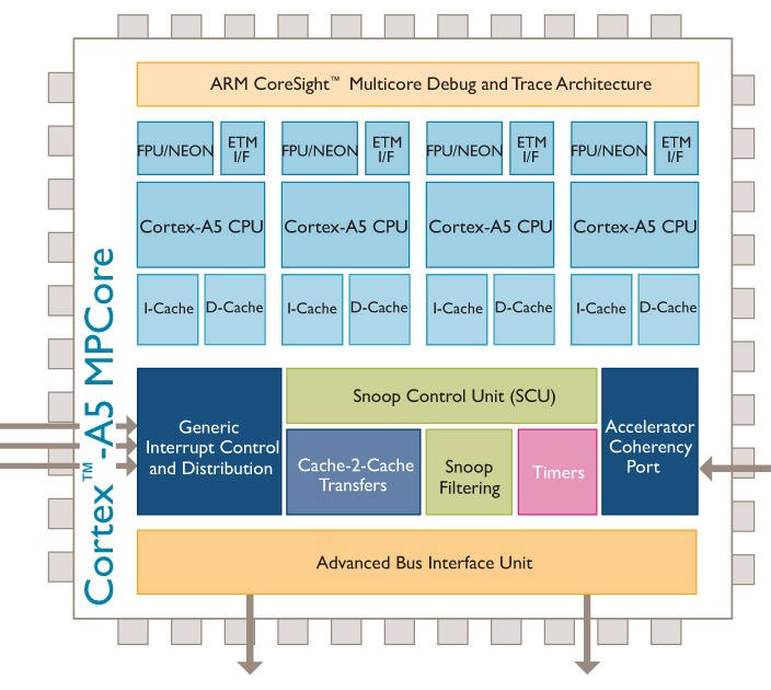 Aes Tub Multicore Systems